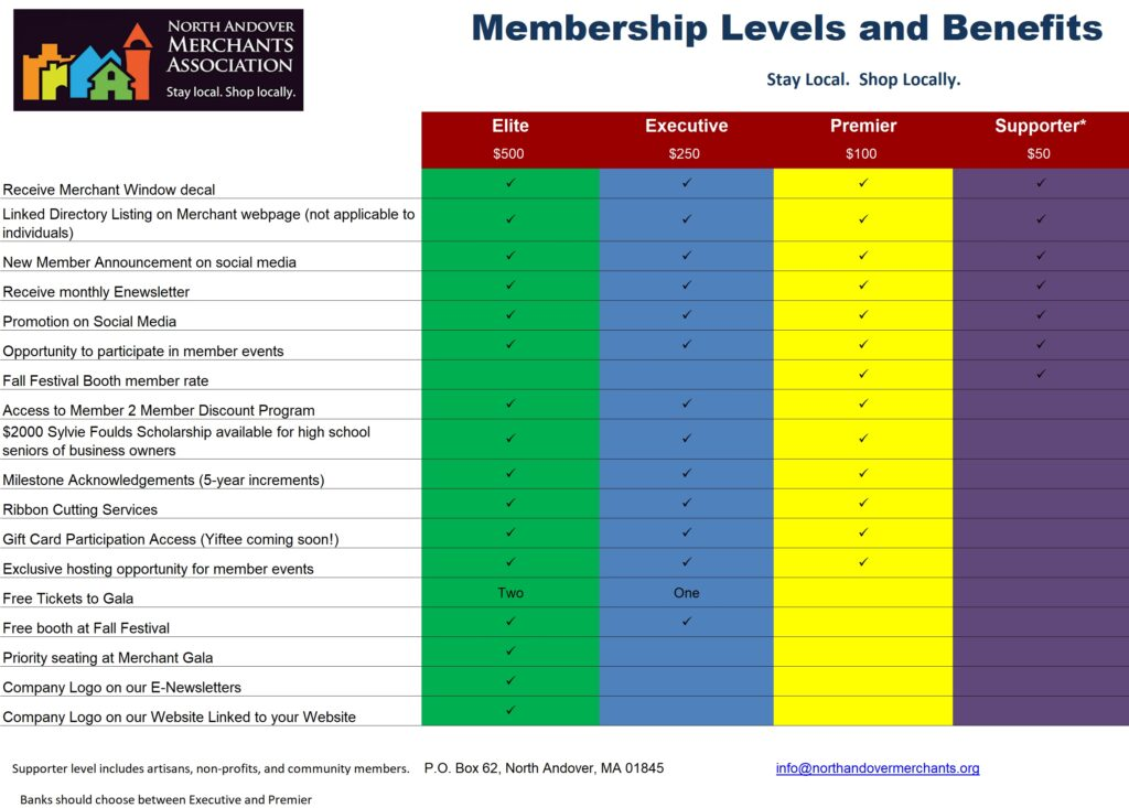 Membership Levels and Benefits (Image form)
